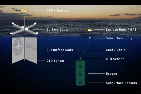 Comparison graphic of surface and deepwater drifters